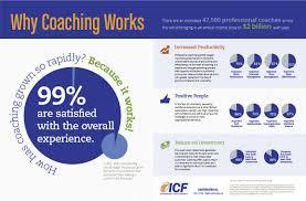 coaching-works